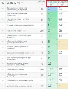 Просування сайту по навчанню українців в Словакії