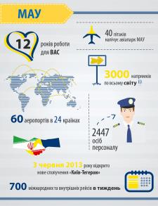 Инфографика МАУ