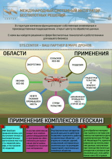 Разработка инфографики для использования в презент