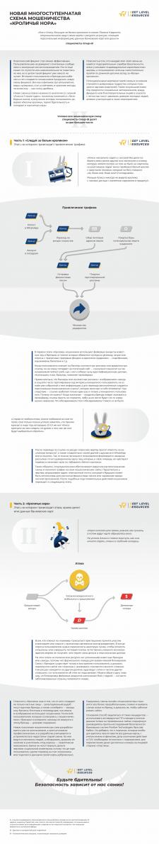 """""""Кроличья нора"""" новая схема мошенничества"""