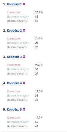 Контекстная реклама в Яндекс.Директ