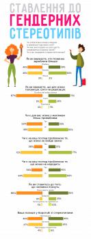Инфографика на тему гендерных стереотипов