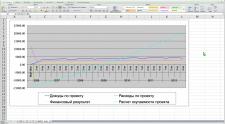График окупаемости проекта