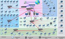 Администрирование распределенных сетей. Удаленно