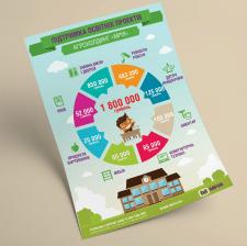 """Инфографика для Агрохолдинга """"Мрия"""""""