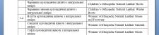 Переклад найменувань товарів: UKR - ENG