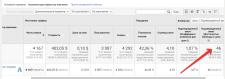 Google Adwords: 46 заказов виниловых пластинок
