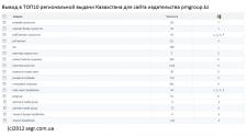 Вывод Казахстанского сайта в ТОП