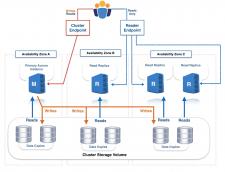 Cloud Computing with AW