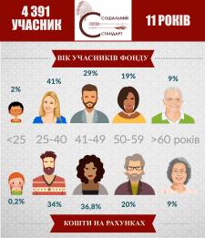 Инфографика по участникам