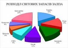 Розподіл світових запасів