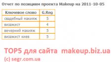 TOP5 для сайта makeup.biz.ua