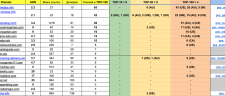 Анализ доноров для PBN