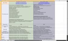 Семантическое ядро + ТЗ для статей