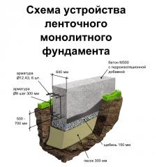 Схема устройства  ленточного  монолитного  фундаме