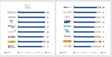 Инфографика для Харьковского Аэропорта