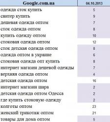 """Продвижение сайта на тему """"Одежда"""" Украина"""