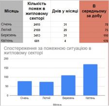 Робота з Google Sheets