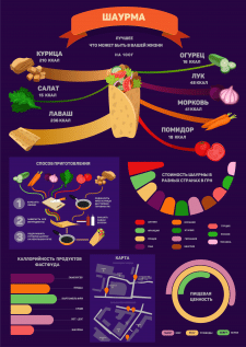Инфографика к Шаурме