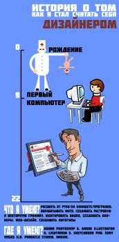 Мини-инфографика о том как я стал дизайнером