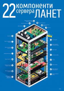 Сервер Компании Ланет