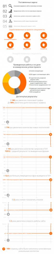 """Продвижение в тематике """"Техника и оборудование"""""""