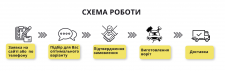 Инфографика для сайта производителей ворот