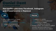 """Реклама Facebook, Insta """"Стоматология в Израиле"""""""