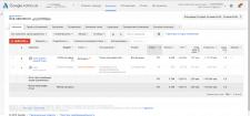 Поисковая кампания Google Adwords