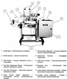 Описание составляющих этикетировочной машины