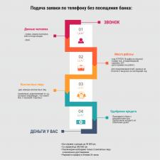 Инфографика (рисунок-схема)