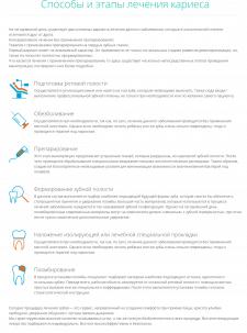 Способы и этапы лечения кариеса