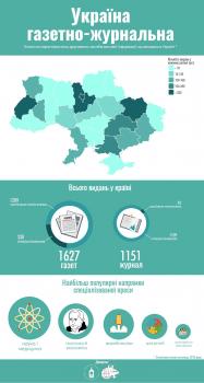 Кількість друкованих ЗМІ в Україні