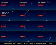 Расположение звёзд Малого и Большого Ковшей.