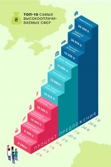 Топ-10 самых высокооплачиваемых сфер