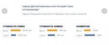 """Завод — """"Окна Калашникова"""""""
