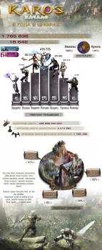 """Инфографика для MMORPG """"Карос"""""""