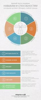 Инфографика для танцоров