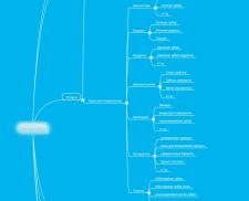 Структура сайта + Семантика по Стоматологии