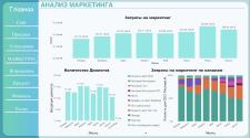 Анализ маркетинга в компании