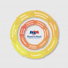 Инфографика | Сферы деятельности компании