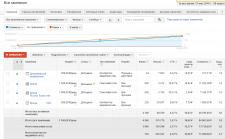 Настройка Google Adwords-Интернет-магаз -мебель