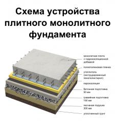 Схема устройства плитного монолитного фундамента