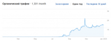 SEO, ссылки, трафик — с нуля до 1500 за 3 месяца