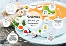 Рецепт в інфографіці