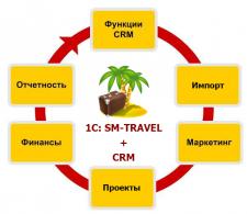 Разработка системы для бизнес туризма
