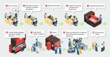 Инфографика состава производства