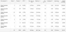Настройка и ведение рекламной кампании в Adwords