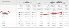 Яндекс.Директ+Google Adwords: магазин мотошин
