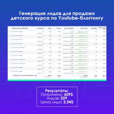Генерация лидов для продажи курса по Youtube